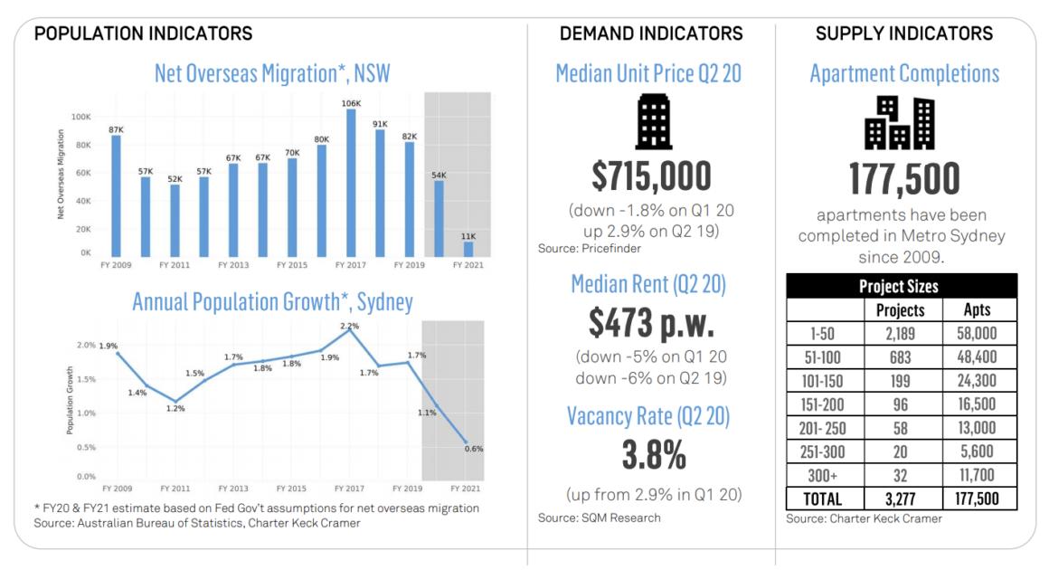 Sydney population