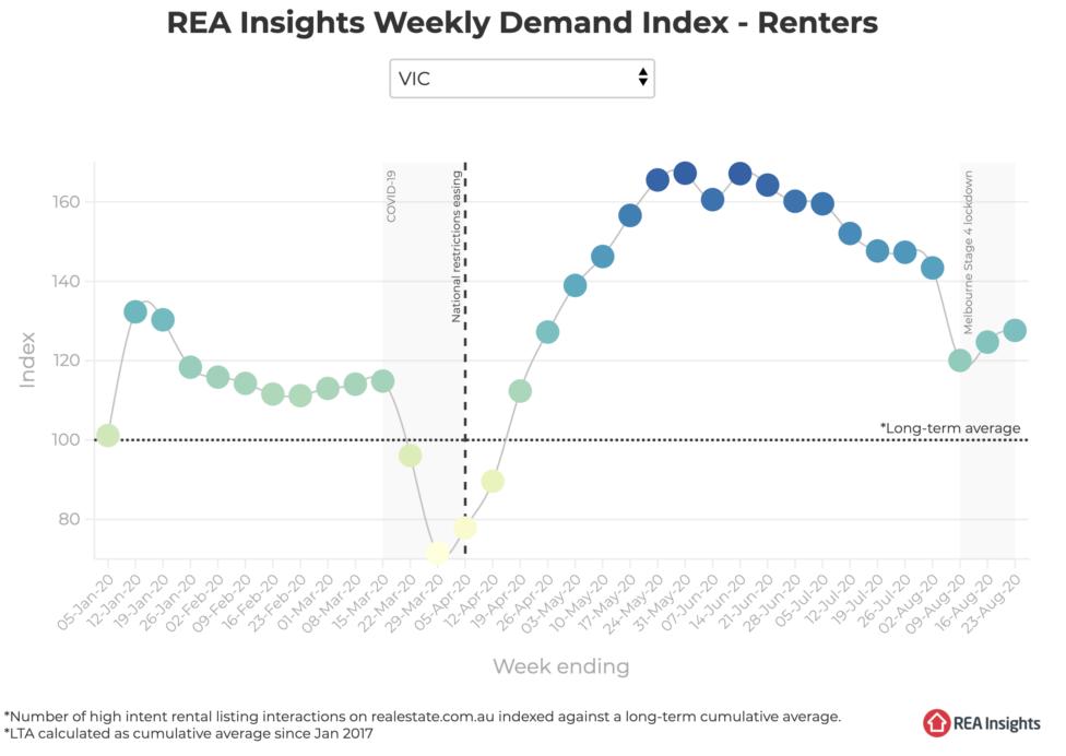 Victorian rental demand