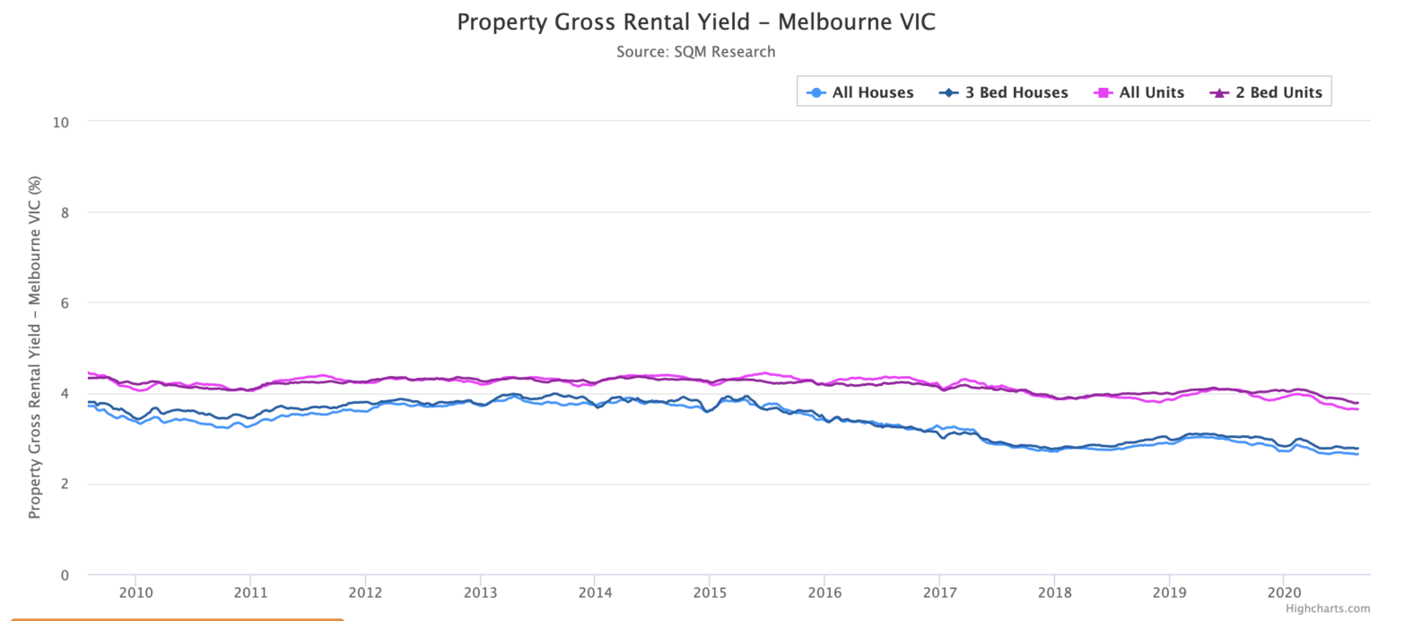 Rent yields Melbourne
