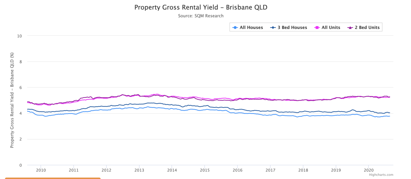 Brisbane Yields