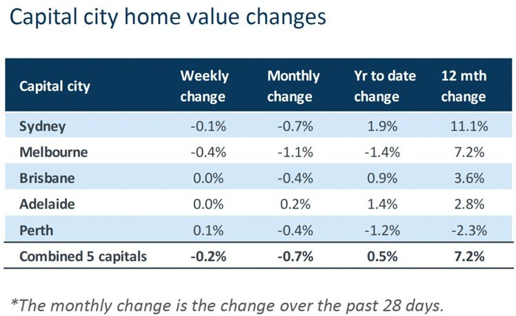 Capital City Home Value