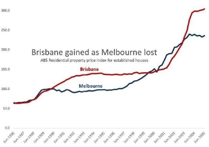 Gain Los Melbourne Brisbane