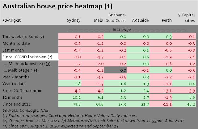 House Price Heat Map