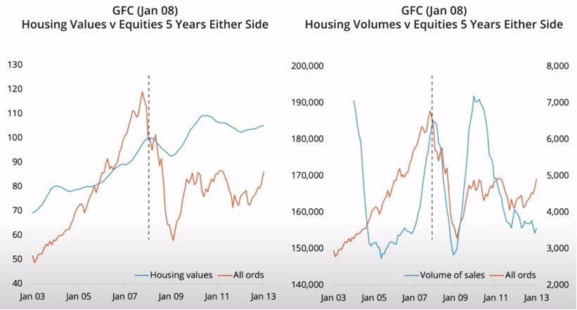 Housing Values