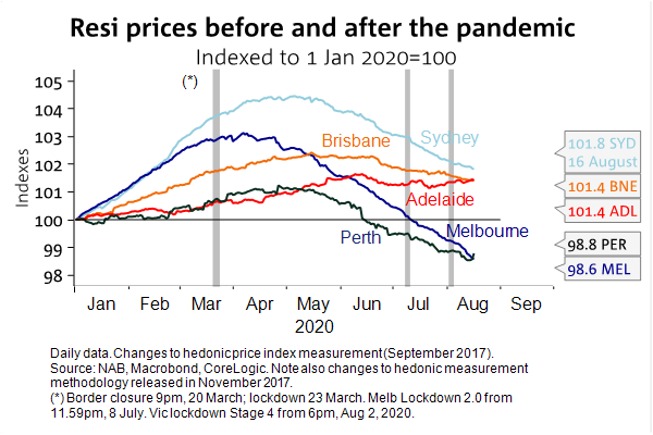 Residential Prices