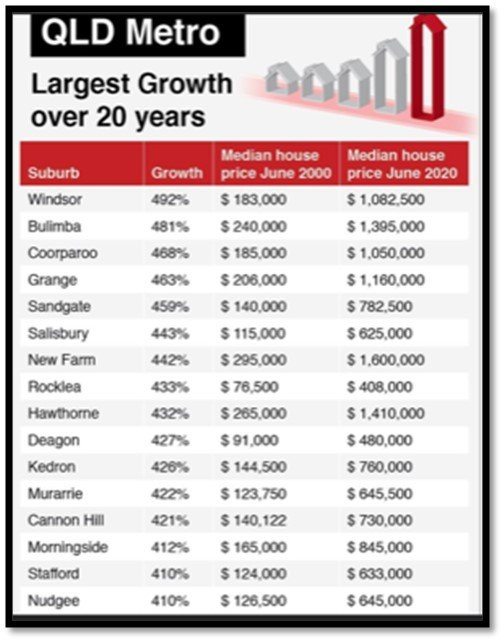 Suburb Growth
