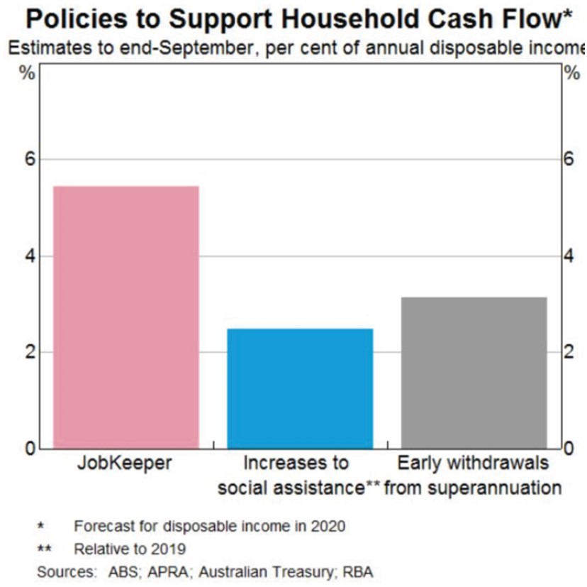 Support Household Cash