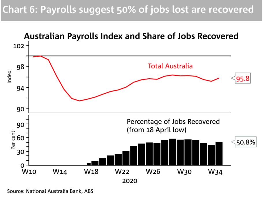 Jobs Rebounding