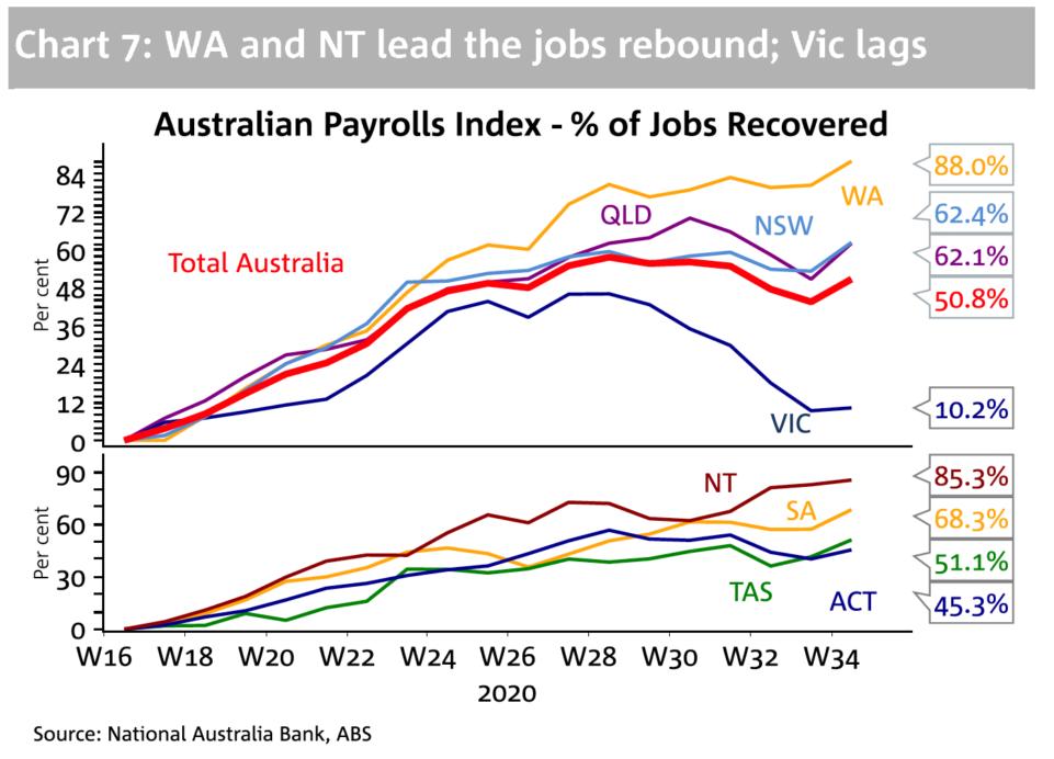Jobs Rebounding 2