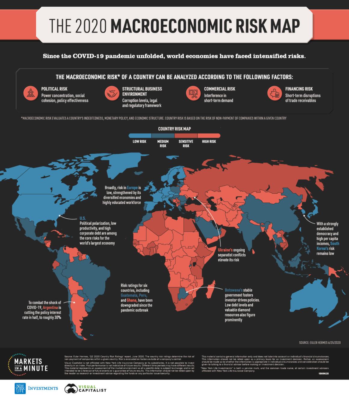 Macroeconomic Risk Map V3