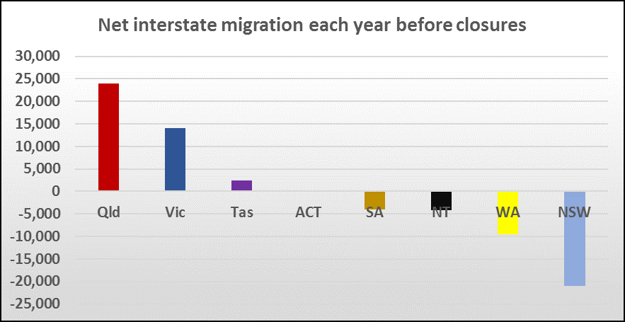 Net Interstate Migration Australia