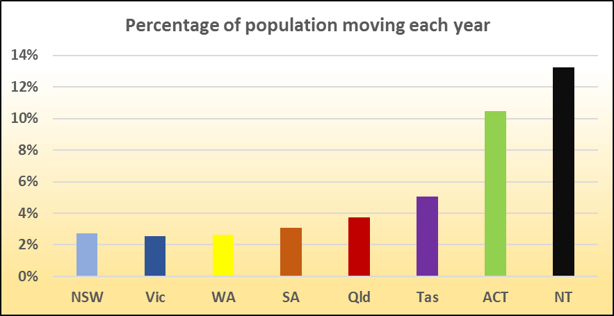 Percent Movt