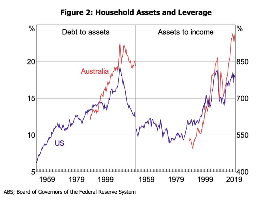 Debt to Asset ratio