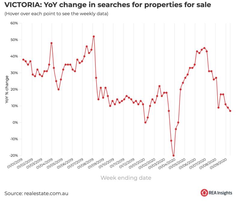 victoria property search