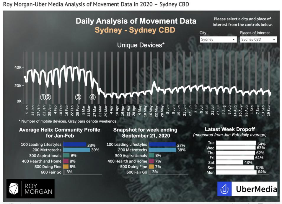 Movement rates
