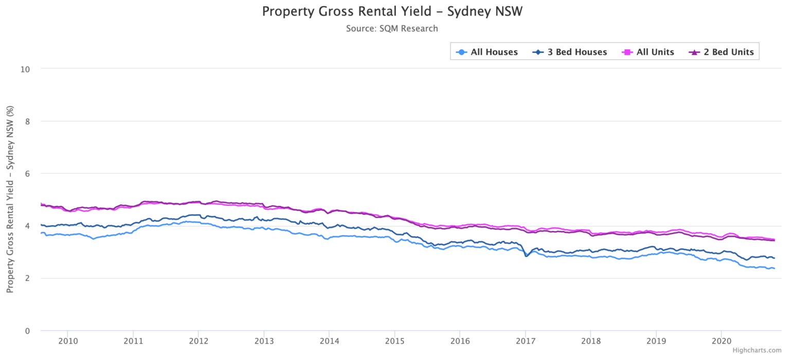 Sydney rental yields