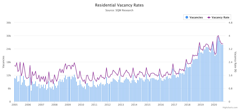 Vacancy rates Sydney