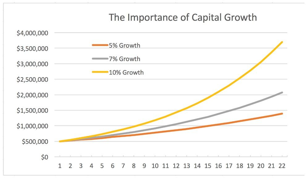Impartance Of Capital Growth