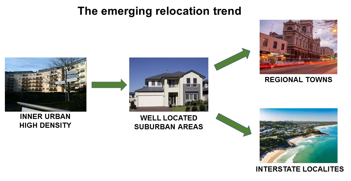 Relocation Trend