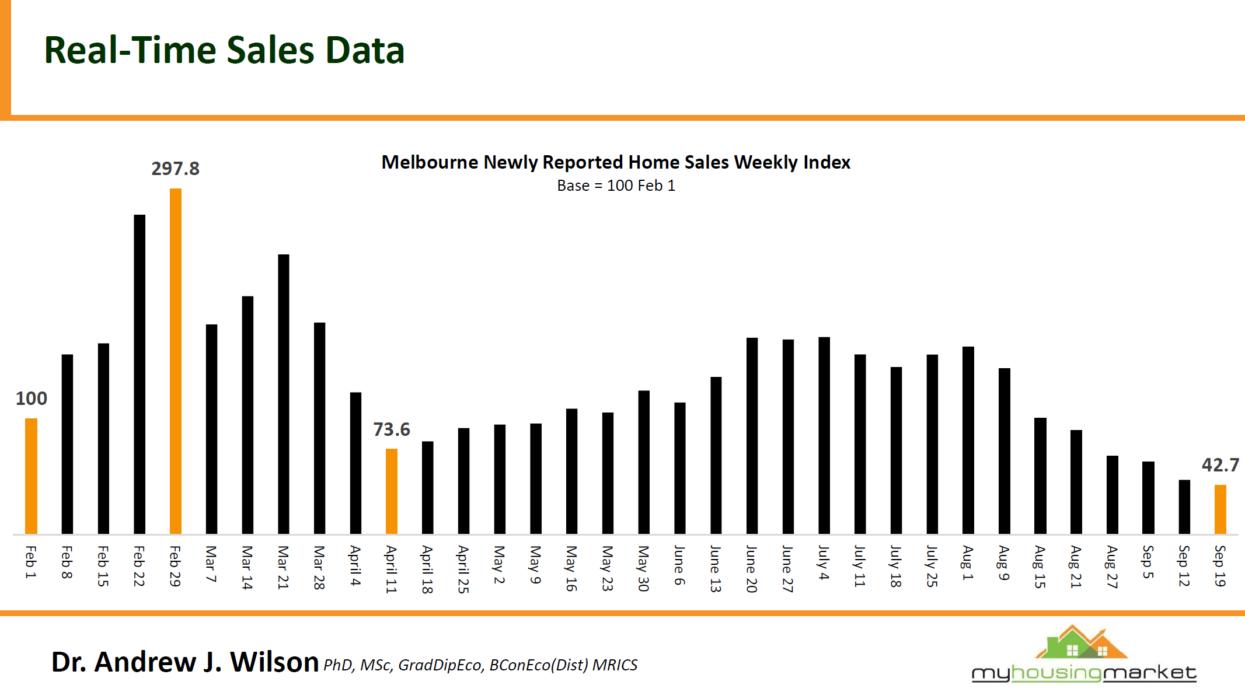 Sales Data2