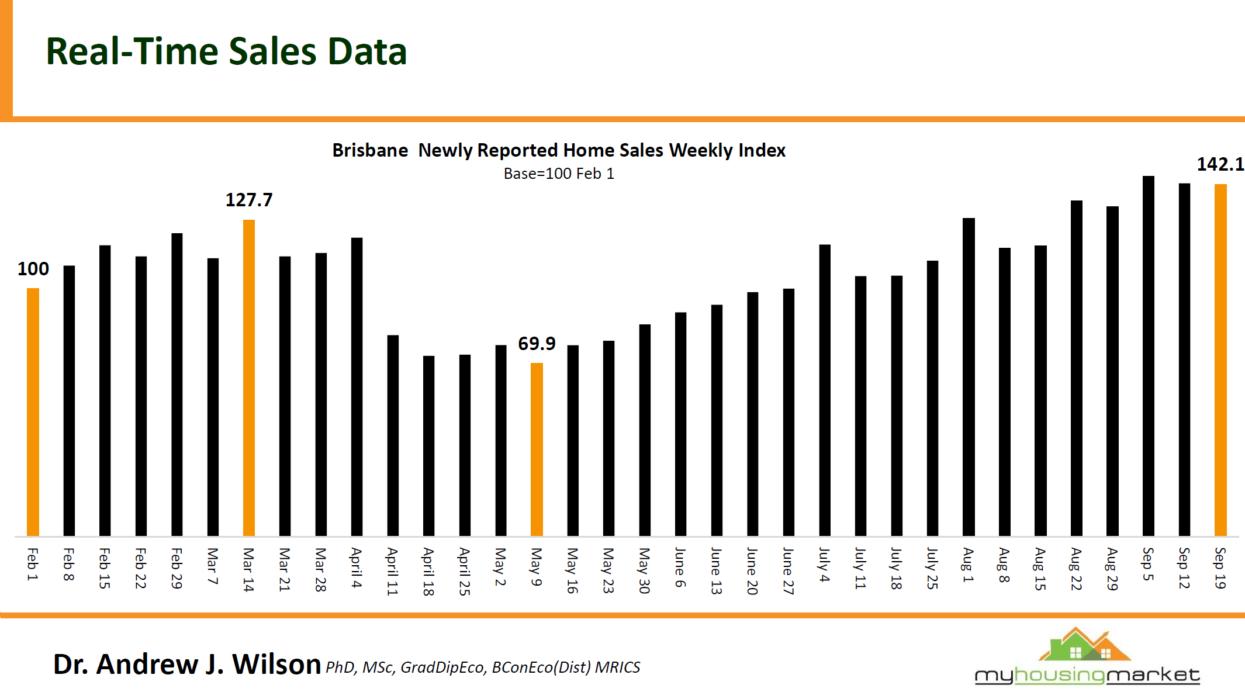 Sales Data3