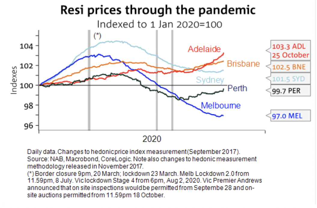 Property Prices Through The Pandemic