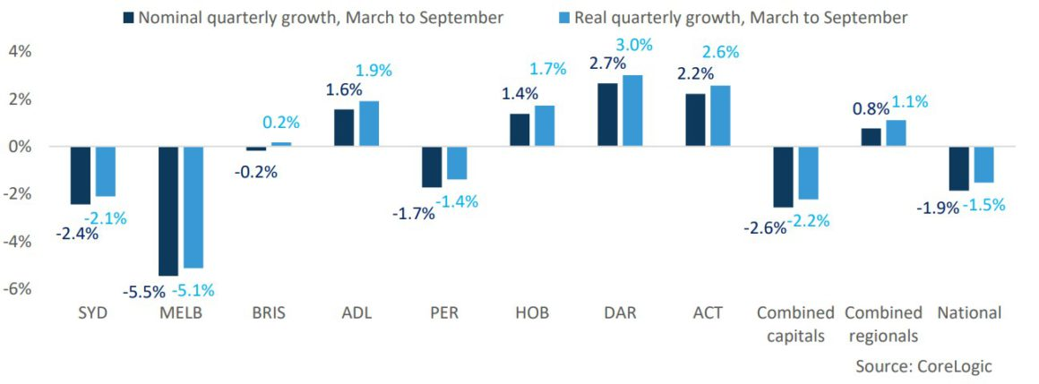 Real V Nominal Change In Dwelling Market Values March To September