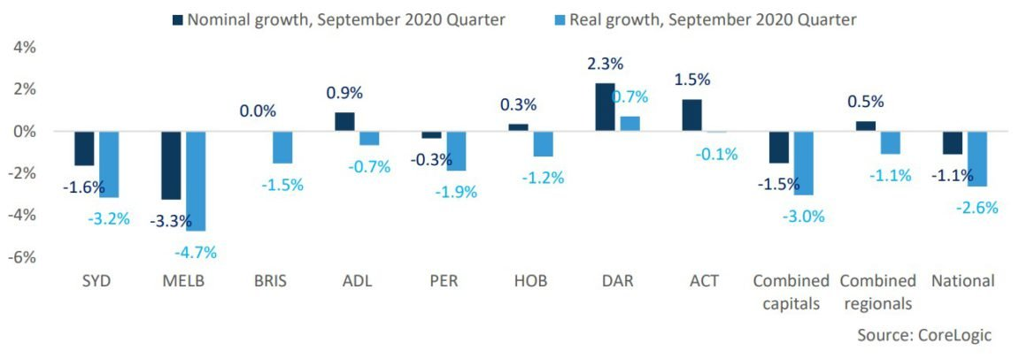 Real V Nominal Change In Dwelling Market Values September 2020 Quarter