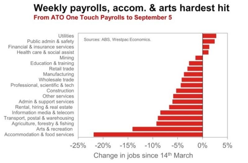 Weekly Payrolls Acco