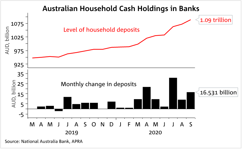 Household Cash