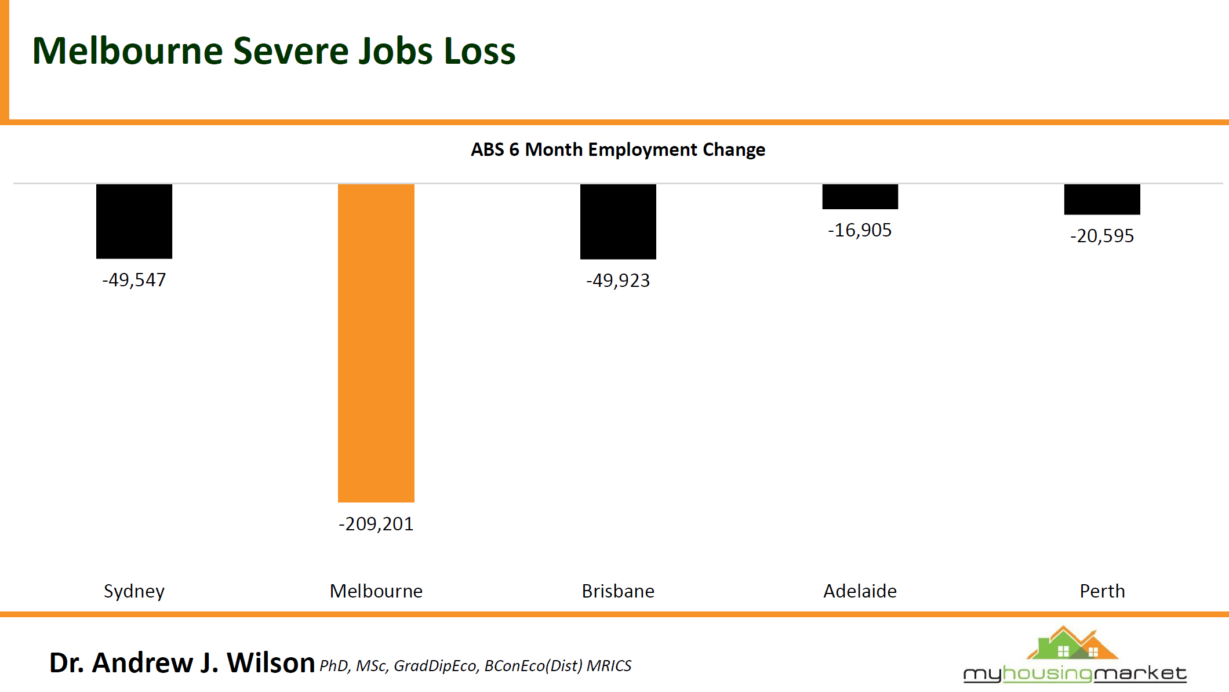 Melbourne Jobs
