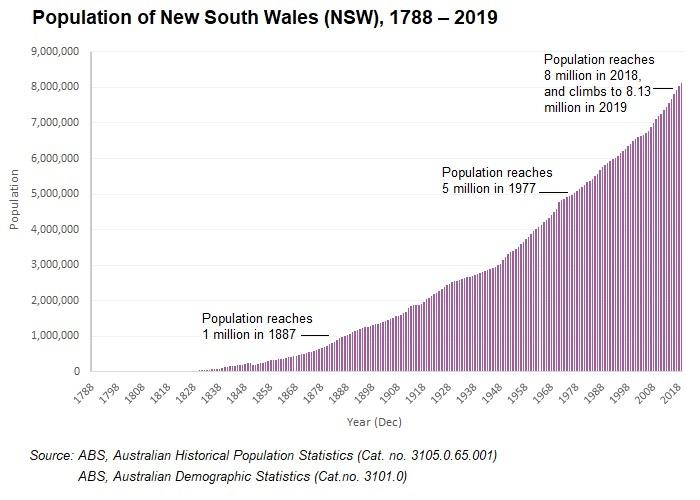 Crecimiento histórico de Nsw Popn