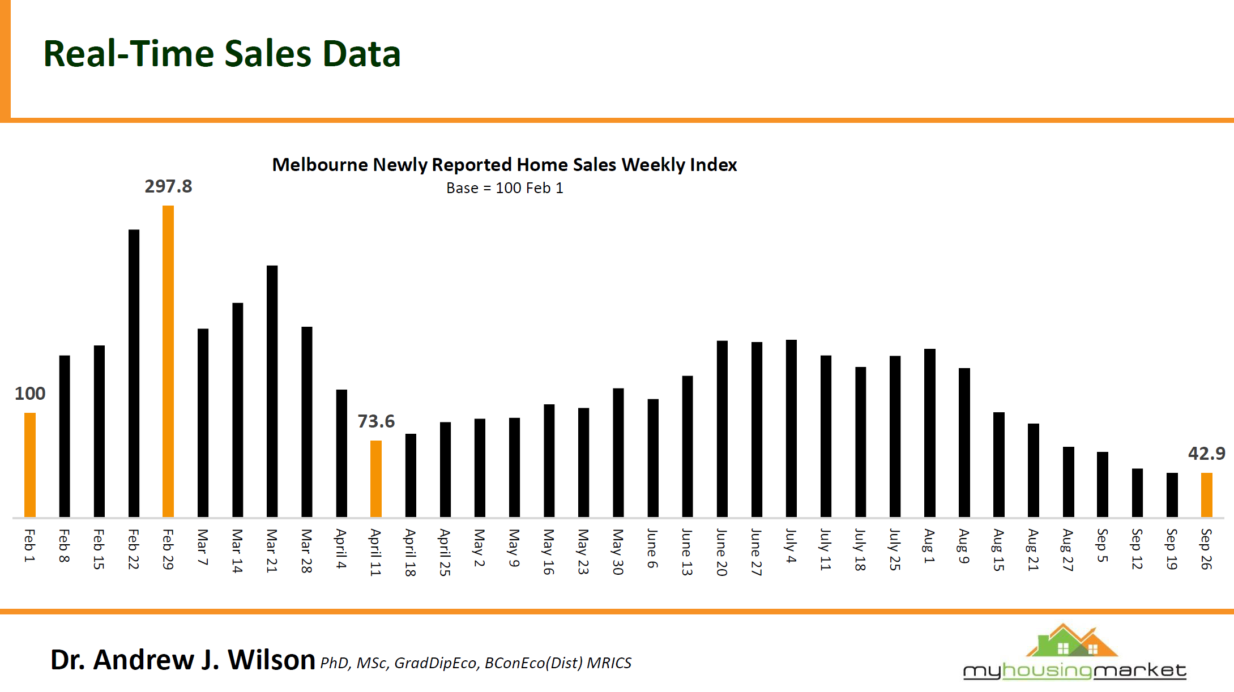 Real Time Sales Data2