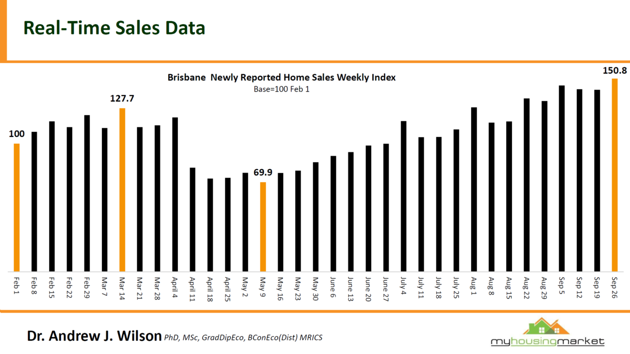 Real Time Sales Data3