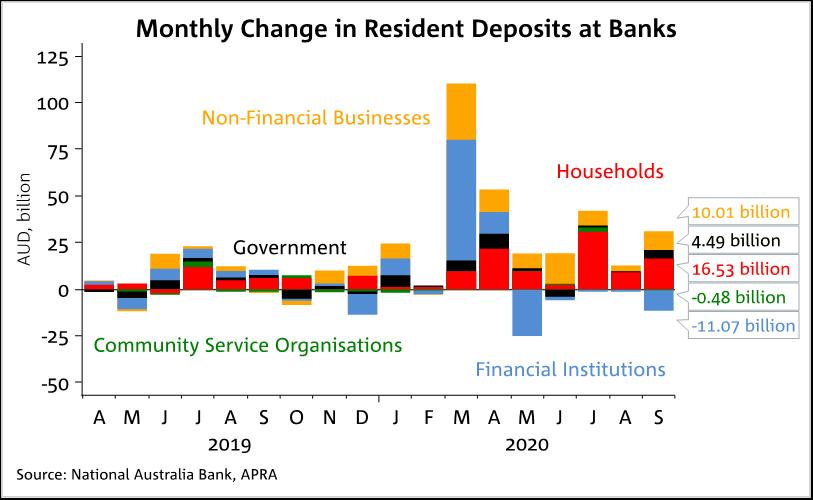 Savings At Banks