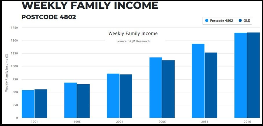 Weekly Family Income