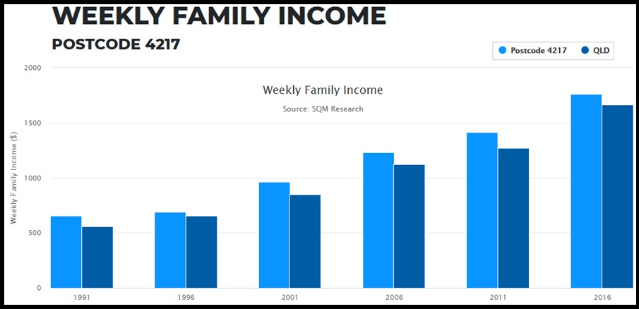 Weekly Family Income3