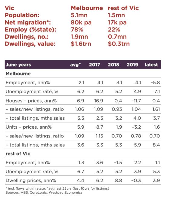 Victoria Economy