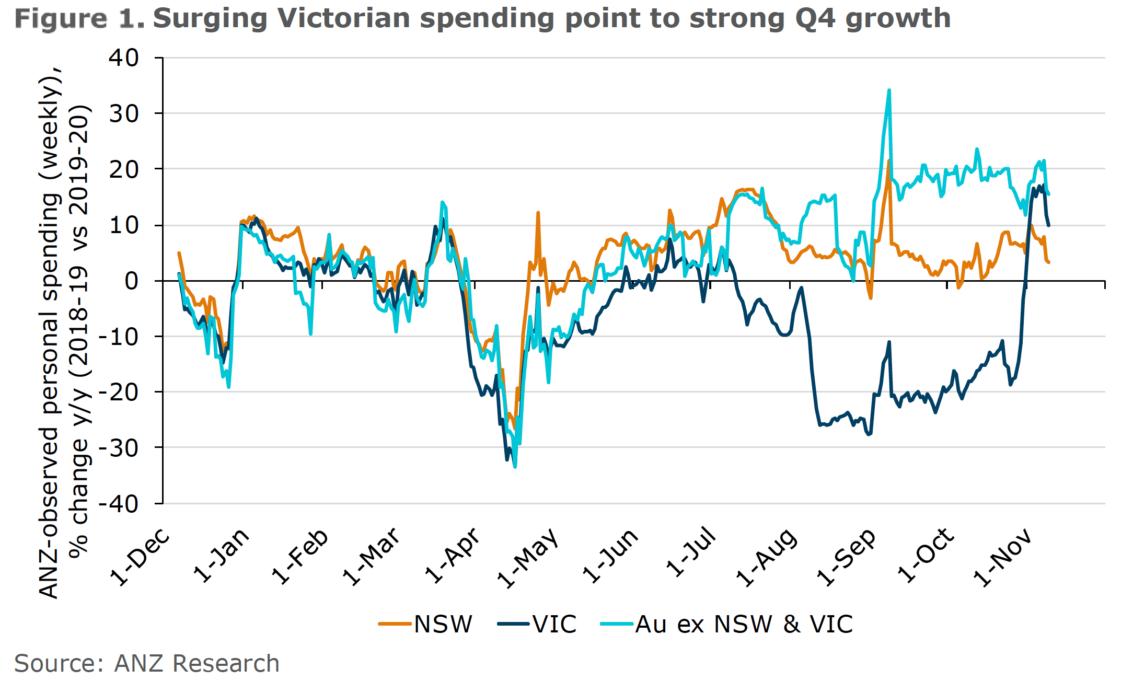 Victorian spending