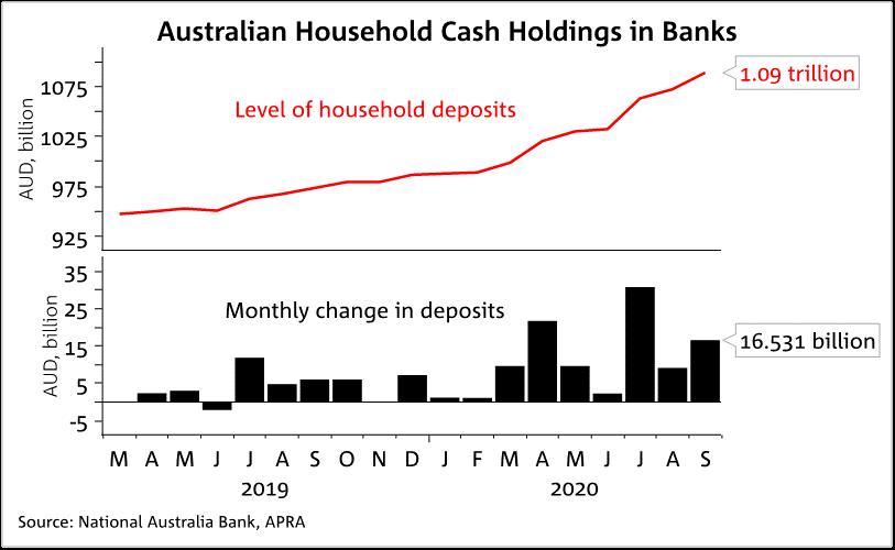 Australian Household Cash