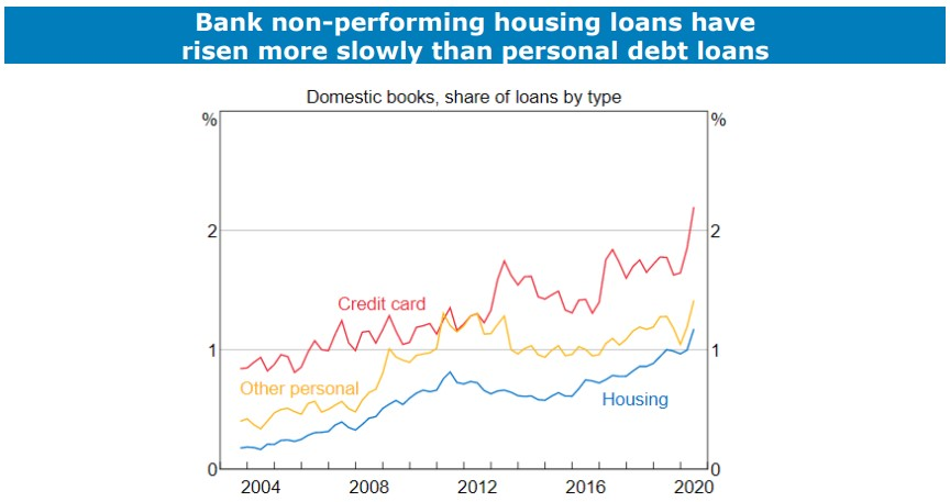 Bank House Loans