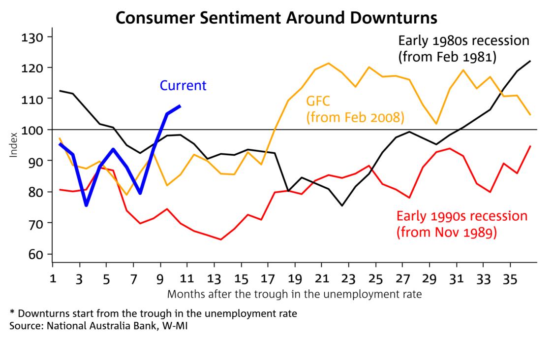 Consumer Confidence 2