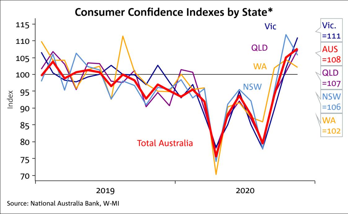 Consumer Confidence 3