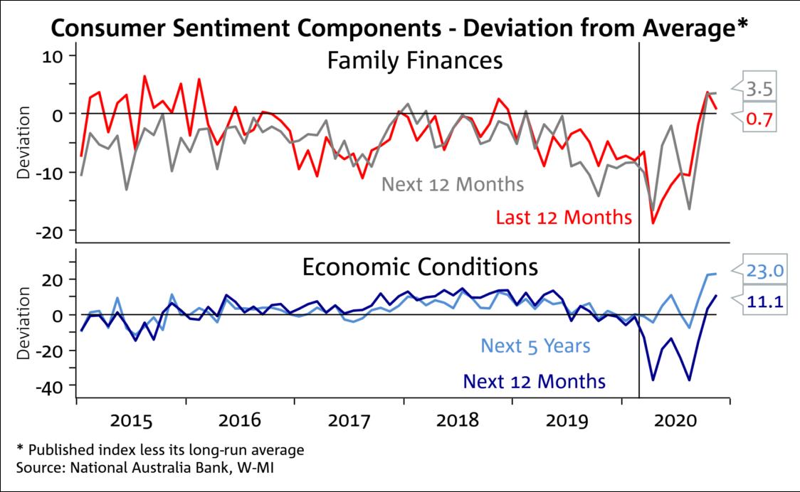 Consumer Confidence 4