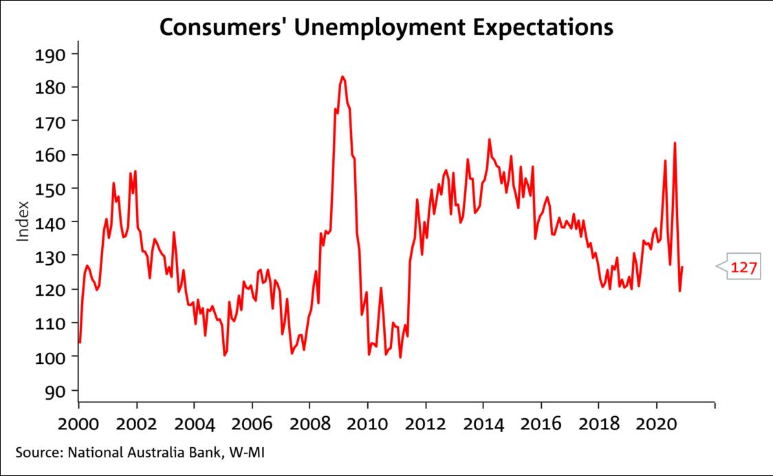 Consumer Confidence 6