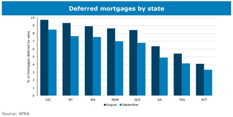 Deferred Mortgages