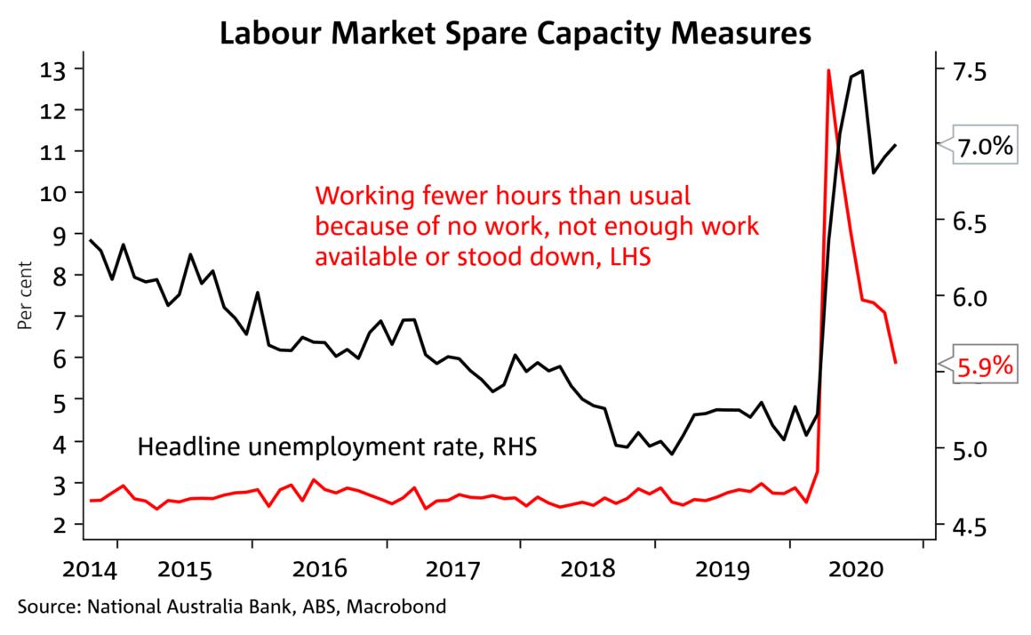 Labour Market 2