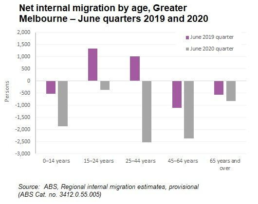 Net Mign By Age Melb June 2019 And 2020