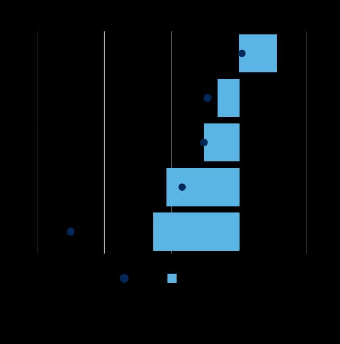 Sp Gov 2020 10 15 Graph03