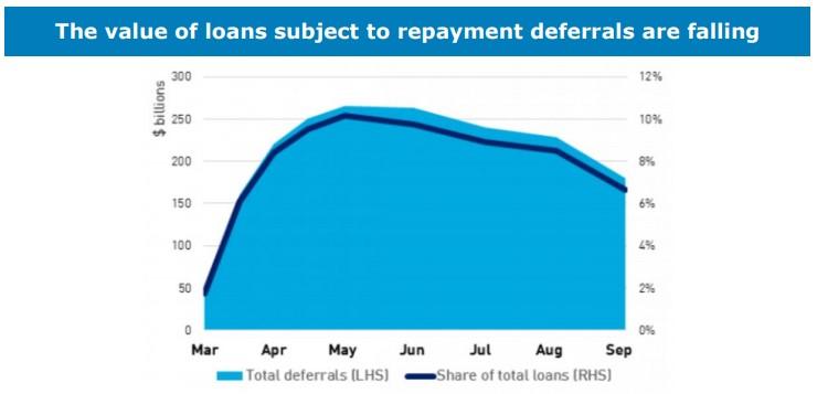 Value Loans